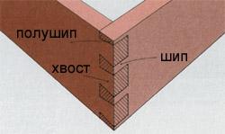 Соединения деталей из дерева, советы, рекомендации