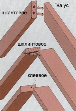 Производство древесина